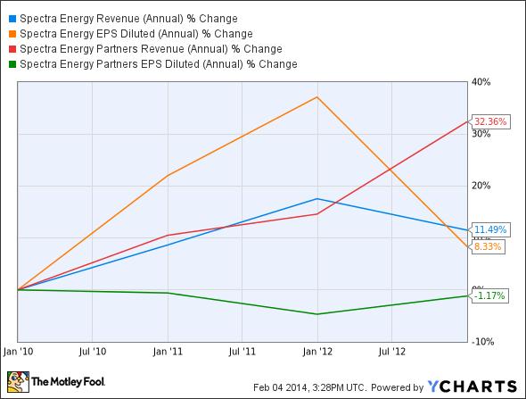 SE Revenue (Annual) Chart