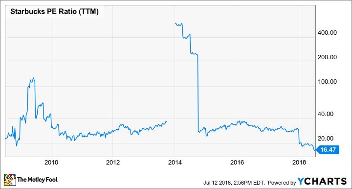 SBUX PE Ratio (TTM) Chart