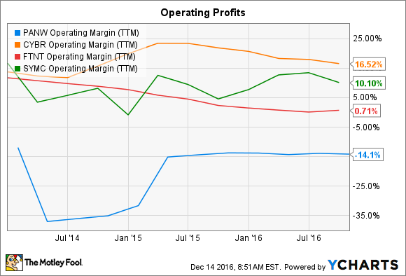 PANW Operating Margin (TTM) Chart