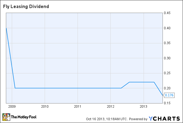 FLY Dividend Chart