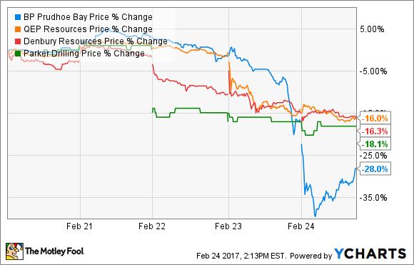 BPT Price Chart