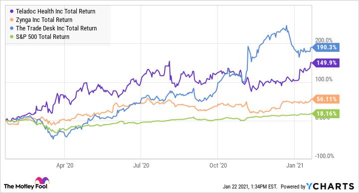TDOC Total Return Level Chart