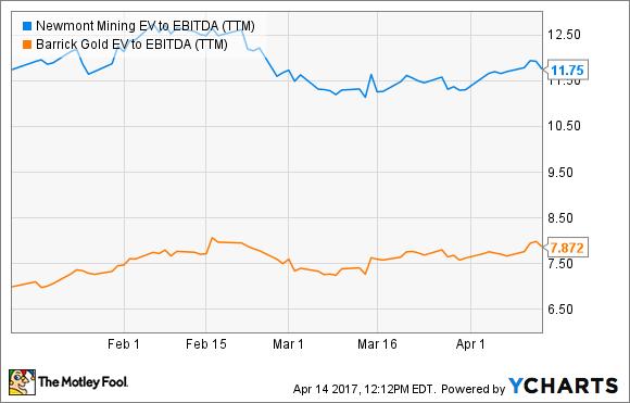 NEM EV to EBITDA (TTM) Chart