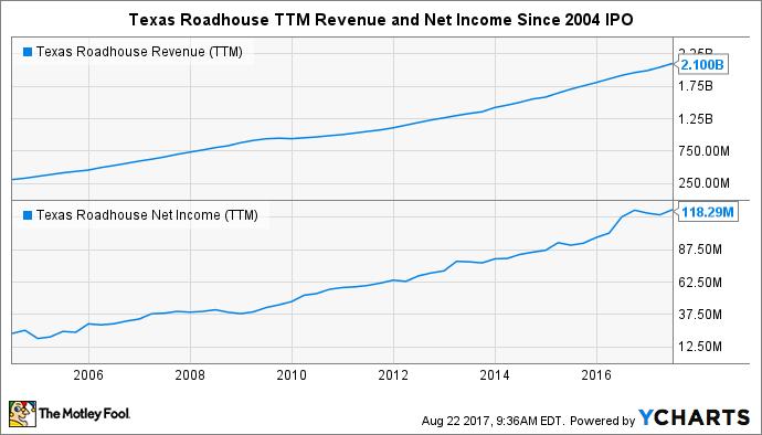 TXRH Revenue (TTM) Chart
