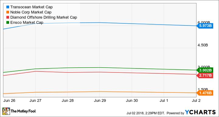 RIG Market Cap Chart