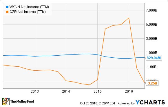 WYNN Net Income (TTM) Chart