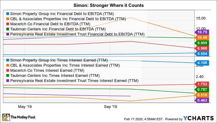 SPG Financial Debt to EBITDA (TTM) Chart