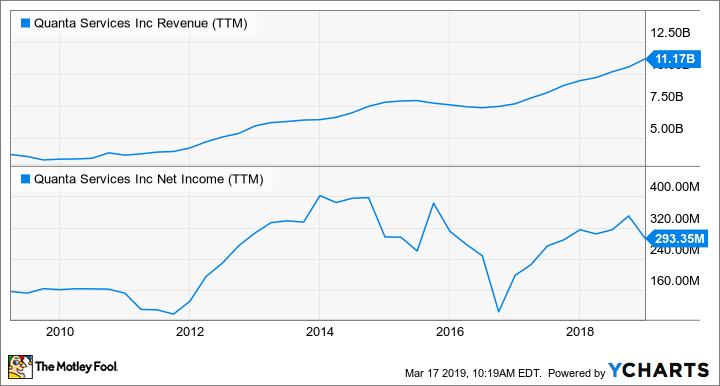 PWR Revenue (TTM) Chart