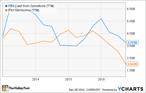 PSX Cash from Operations (TTM) Chart