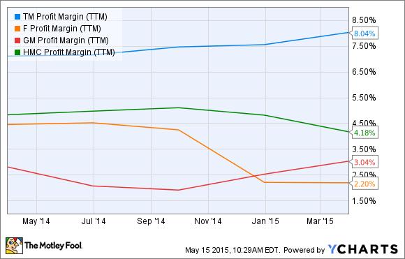 TM Profit Margin (TTM) Chart