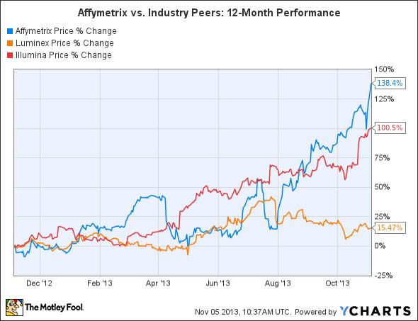 AFFX Chart