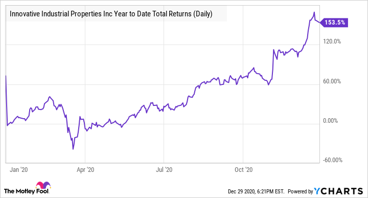 IIPR Year to Date Total Returns (Daily) Chart