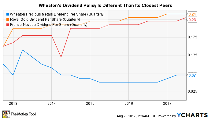 WPM Dividend Per Share (Quarterly) Chart