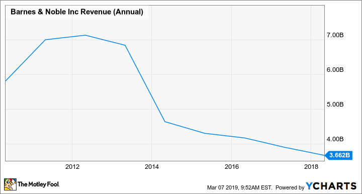 BKS Revenue (Annual) Chart