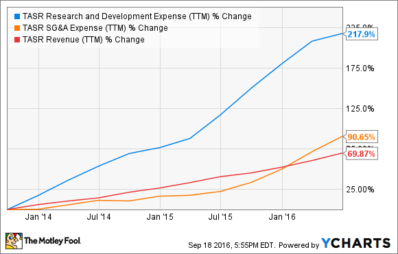 TASR Research and Development Expense (TTM) Chart