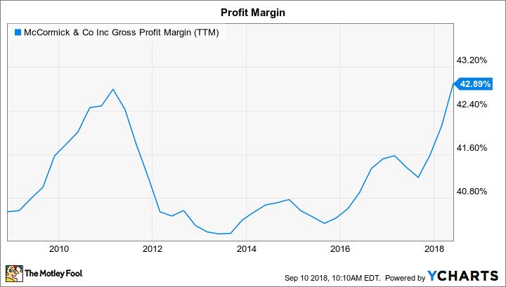 MKC Gross Profit Margin (TTM) Chart
