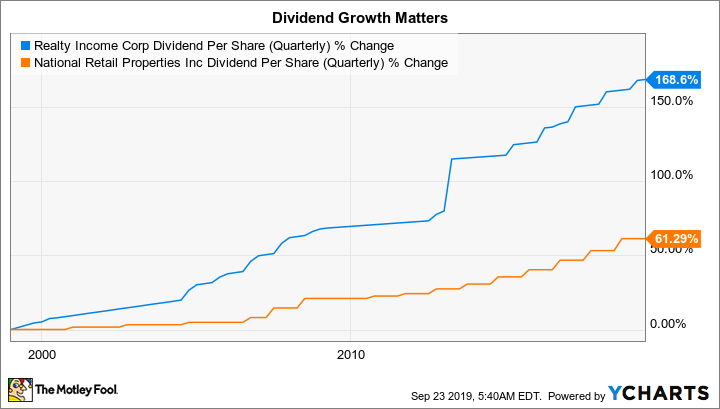 O Dividend Per Share (Quarterly) Chart