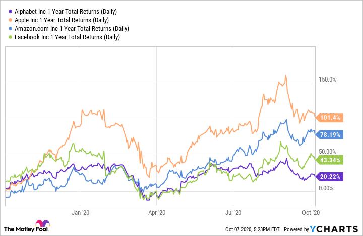 GOOG 1 Year Total Returns (Daily) Chart