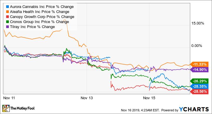 ACB Price Chart