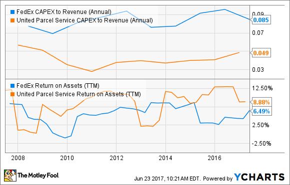 FDX CAPEX to Revenue (Annual) Chart