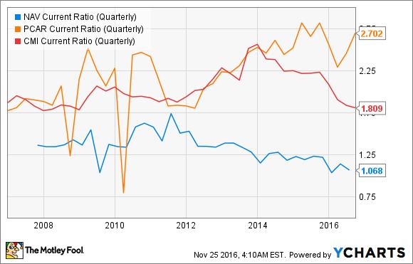 NAV Current Ratio (Quarterly) Chart