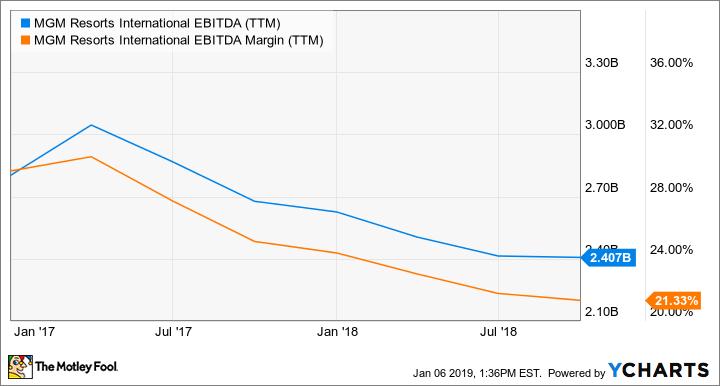 MGM EBITDA (TTM) Chart