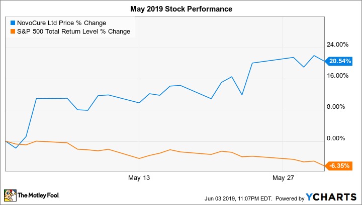 Why Novocure Stock Jumped 20 5 In May The Motley Fool