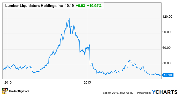 What Drove Lumber Liquidators Almost 18