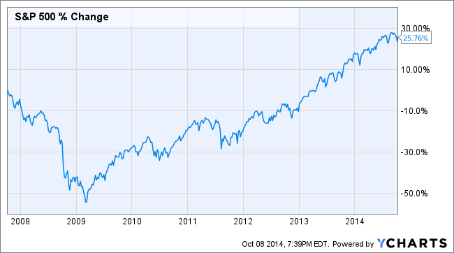 Spx Data By Ycharts
