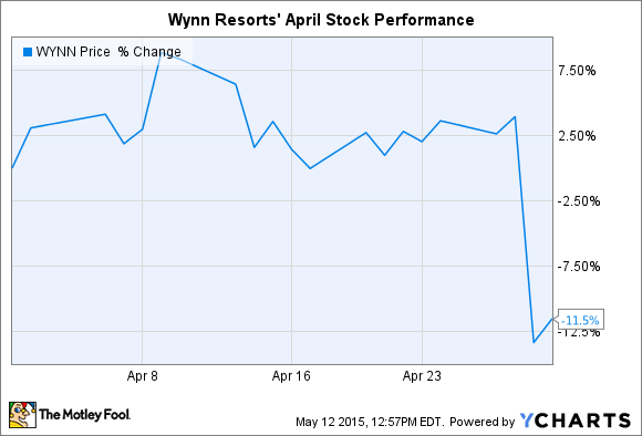 WYNN Chart