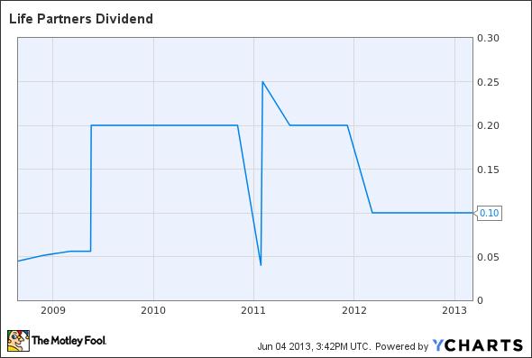 LPHI Dividend Chart