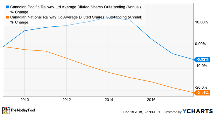 CP Average Diluted Shares Outstanding (Annual) Chart