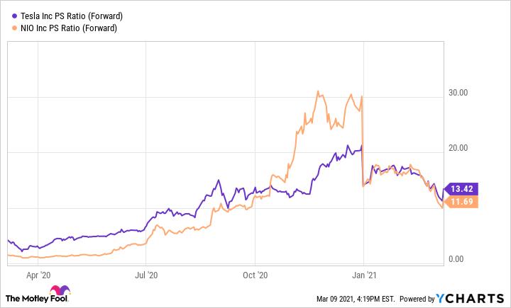 TSLA PS Ratio (Forward) Chart