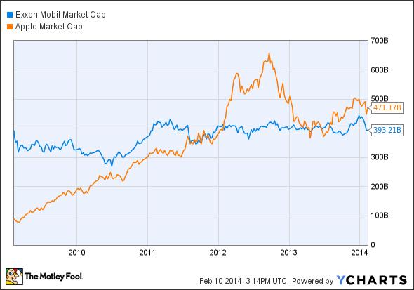 XOM Market Cap Chart