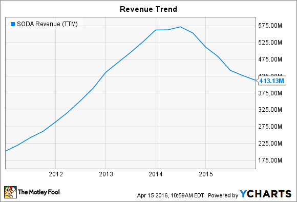 SODA Revenue (TTM) Chart