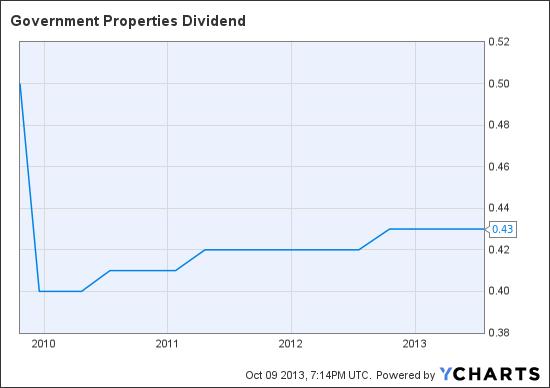 GOV Dividend Chart