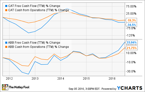 CAT Free Cash Flow (TTM) Chart