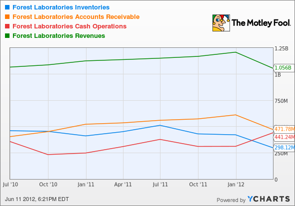 FRX Inventories Chart