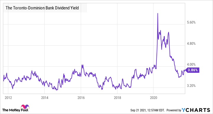 TD Dividend Yield Chart