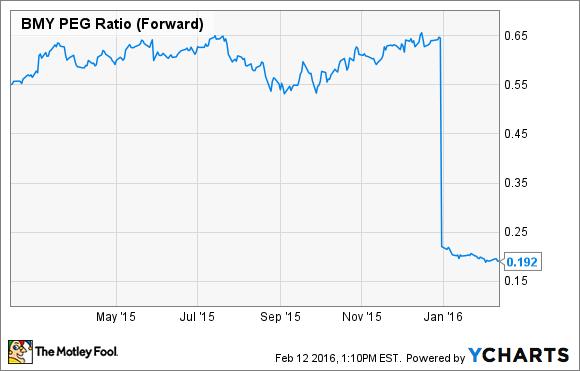 BMY PEG Ratio (Forward) Chart