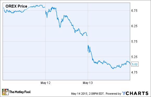 OREX Price Chart