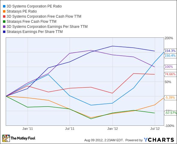 DDD P/E Ratio Chart