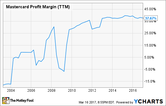 MA Profit Margin (TTM) Chart
