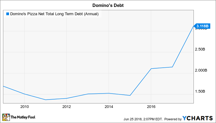 DPZ Net Total Long Term Debt (Annual) Chart