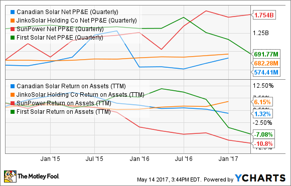 CSIQ Net PP&E (Quarterly) Chart