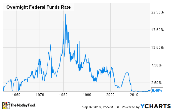 Overnight Federal Funds Rate Chart
