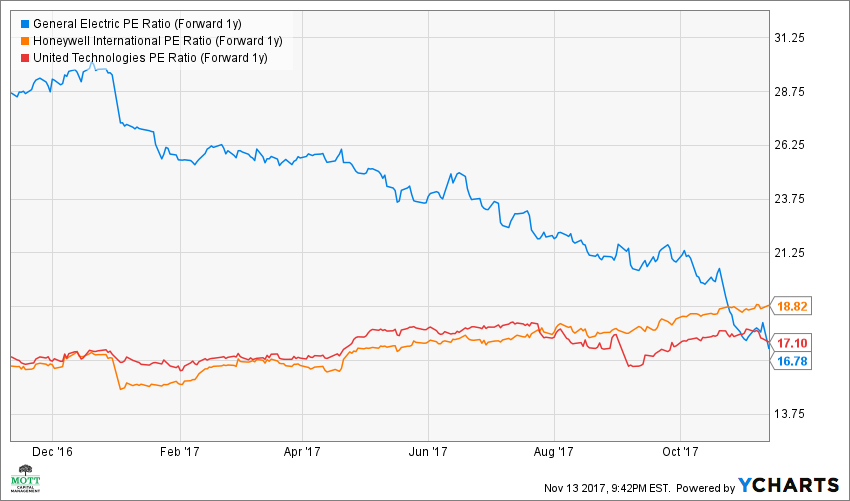 GE PE Ratio (Forward 1y) Chart