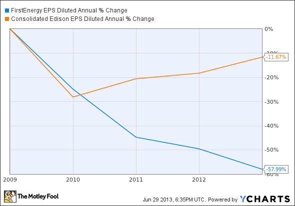 FE EPS Diluted Annual Chart