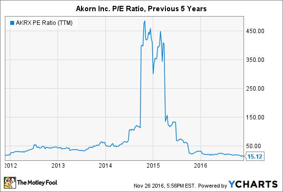 AKRX PE Ratio (TTM) Chart