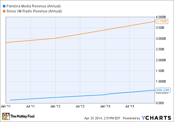 P Revenue (Annual) Chart